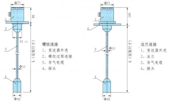 SWP-TLR系列杆式静压液位变送器