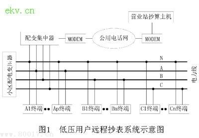 图4是配变集中器的硬件电路框图.